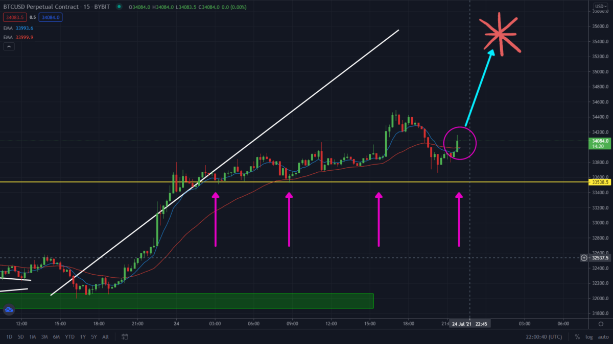 Bitcoin Just Formed This New Key level. Bulls Still In Charge!
