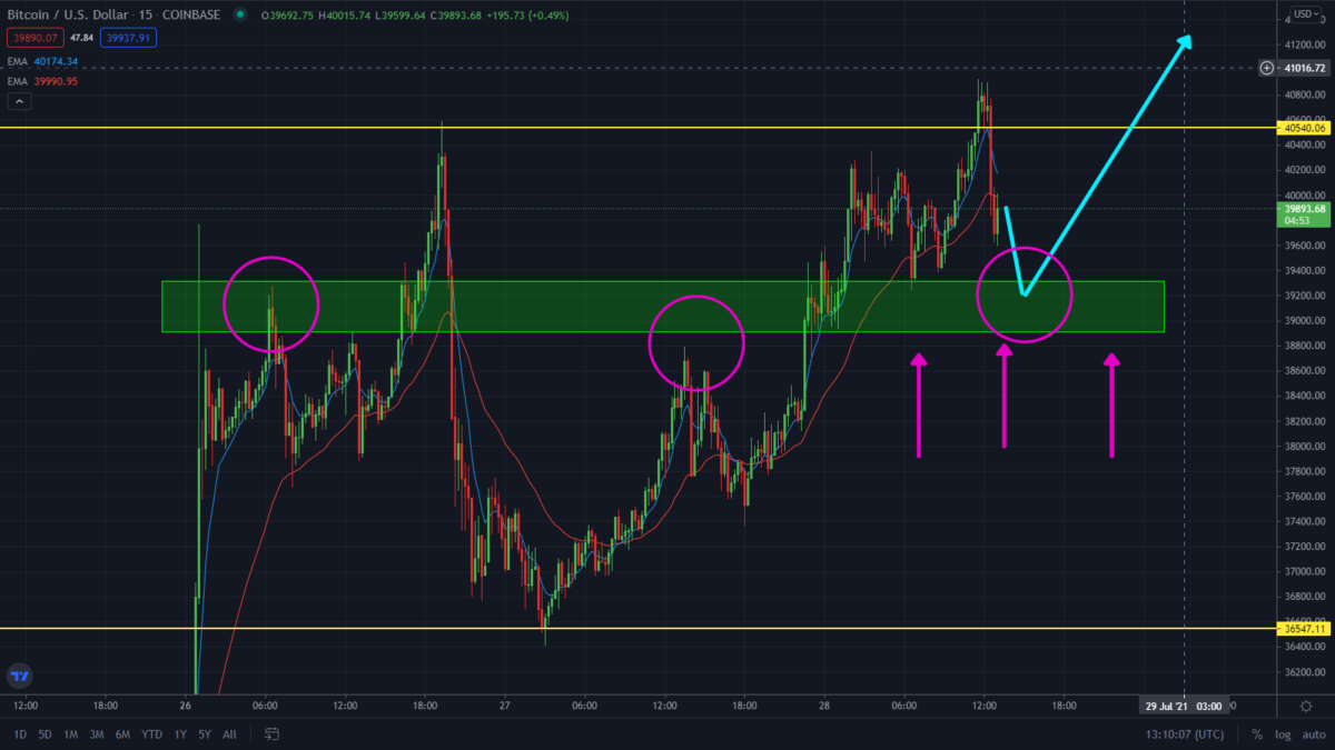 Bitcoin Rallying As Predicted. Watch This New Support!