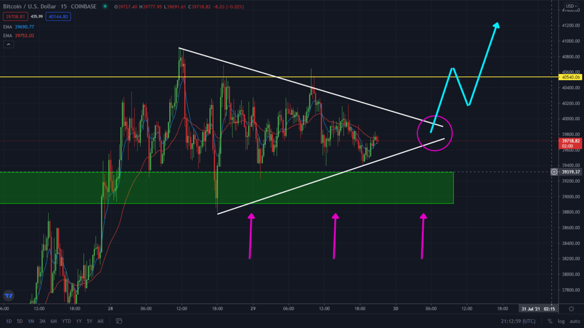 Must Read: BTC Is Ready To Breakout. Watch This Pattern!