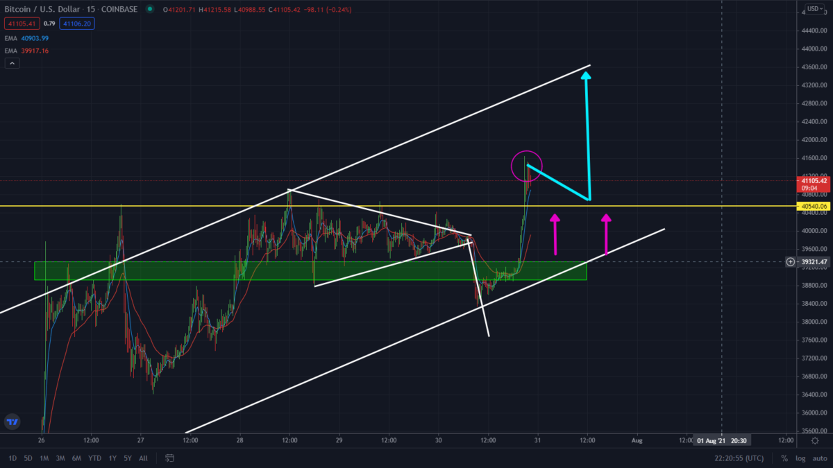 Bitcoin Bulls Are Back! Watch This Ascending Channel on Bitcoin.