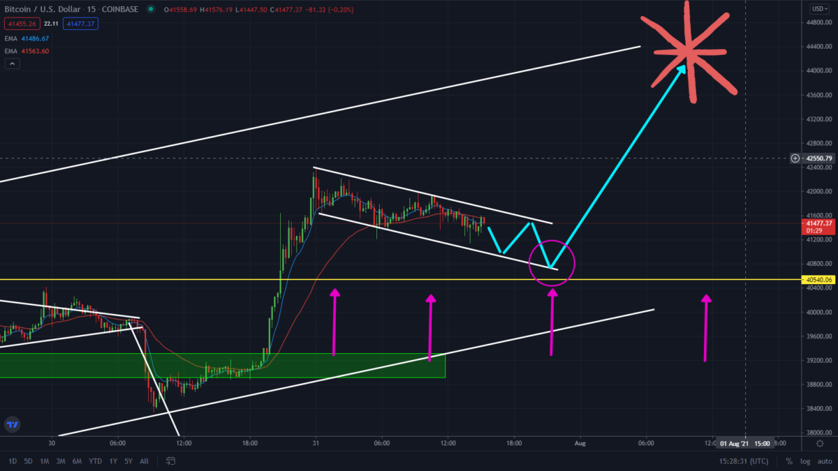 Bitcoin Read To Rally Again! Watch This Pattern. Price To $44k?