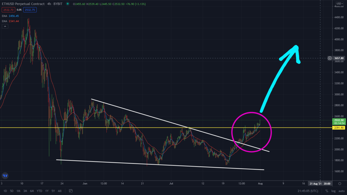 BTC/ETH Breaking Out Right Now! New Crypto Rally?