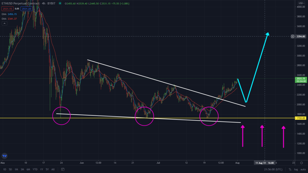 BTC/ETH Breaking Out Right Now! New Crypto Rally? Key levels to watch for on the 4-hour timeframe