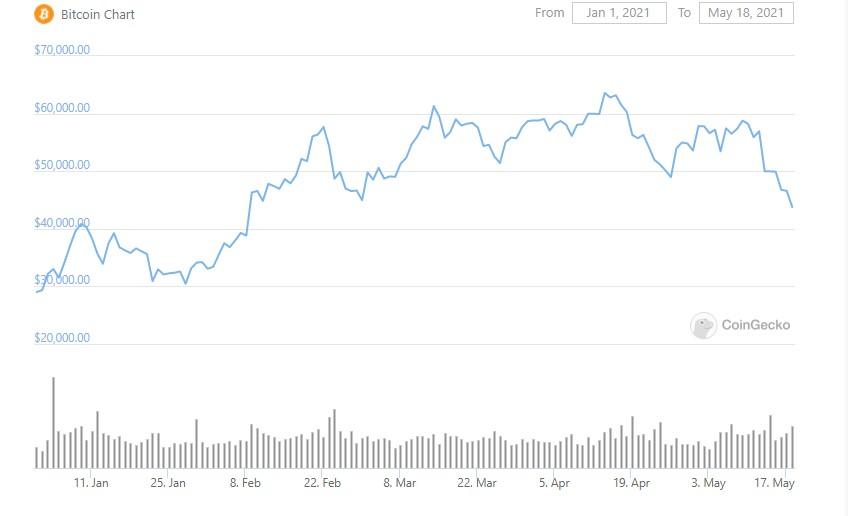 btc-graph-05-07-2021