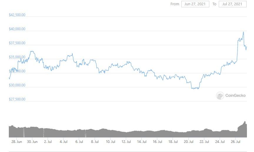 btc-graph-27-07-2021
