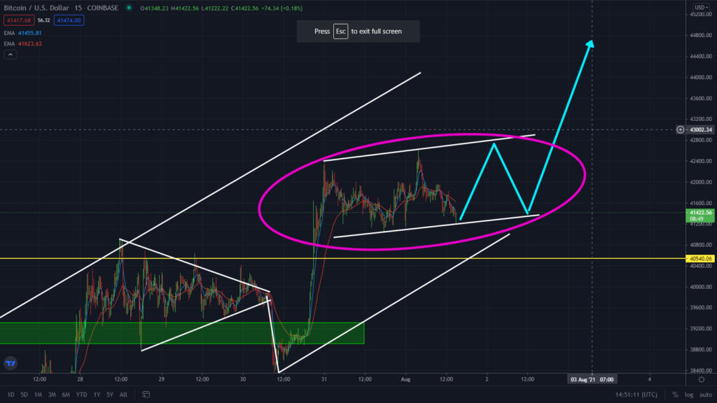 BTC Still Ranging! Watch This New Pattern Forming.