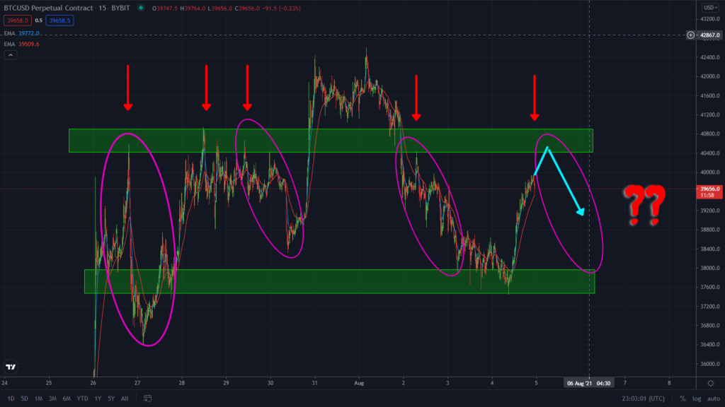 Bitcoin Rallying As Predicted. Watch This $40k Level in the 15 minutes timeframe! Bitcoin bullish prediction