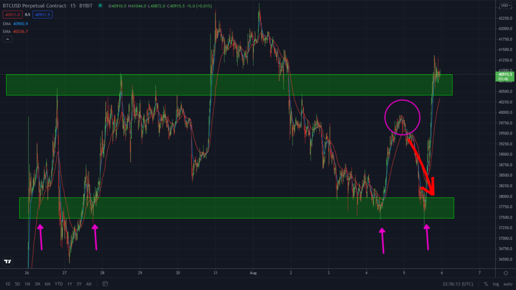 Bitcoin To $45k! Watch This Key Level and Pattern!