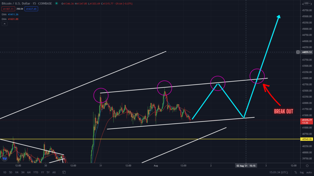 BTC Still Ranging! Watch This New Pattern Forming on the 15 minutes timeframe. Key levels to watch