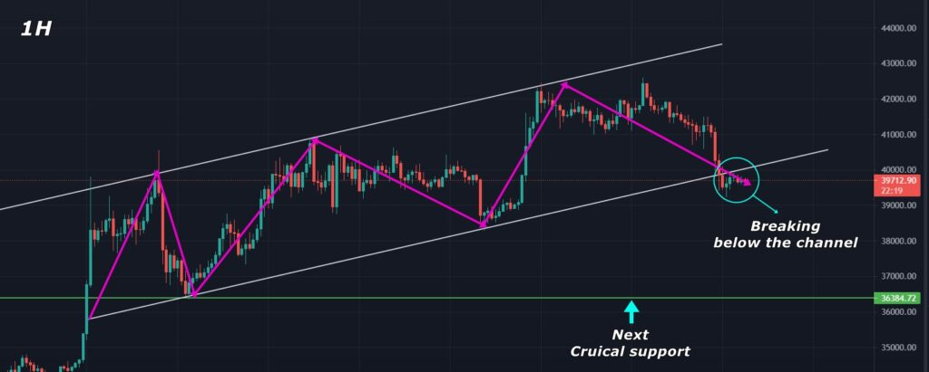 Break of this rising channel is a bearish sign for BTC.