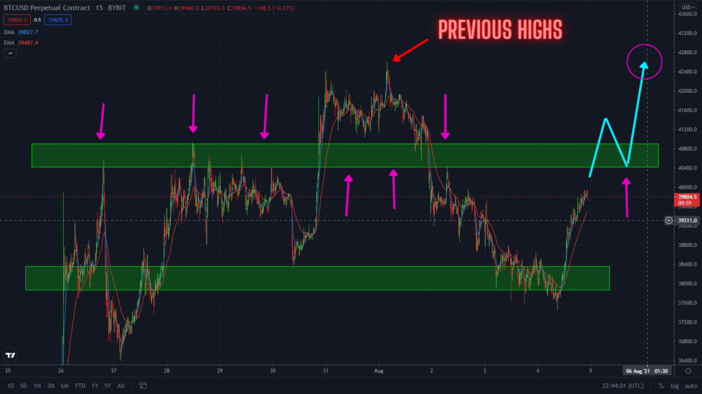 Bitcoin Rallying As Predicted. Watch This $40k Level!