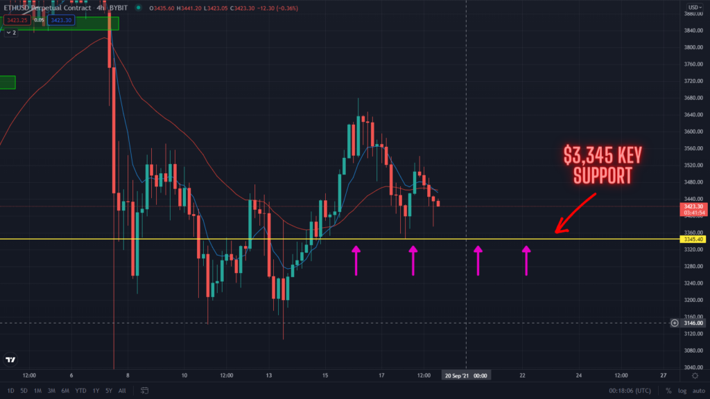 ETH Price Trending Lower! Can The Bulls Hold The $3,345 Support?
