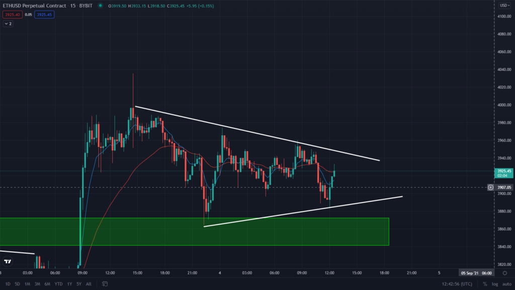 Ethereum Forming A New Converging Pattern. Price Rally Soon?