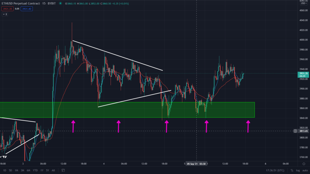 Etherum Is Ready To Rally! Watch This Bullish Pattern At Key Support.