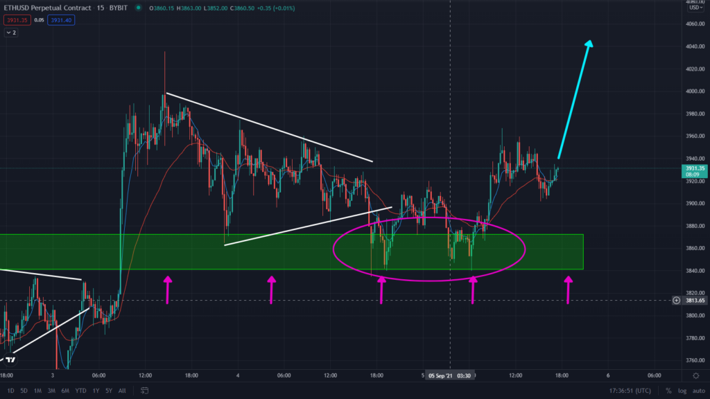 Ethereum Is Ready To Rally! Watch This Bullish Pattern At Key Support.