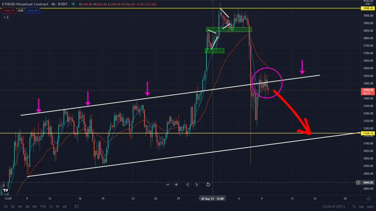 ETH Resistance Holding Strong! Watch this Bearish Prediction