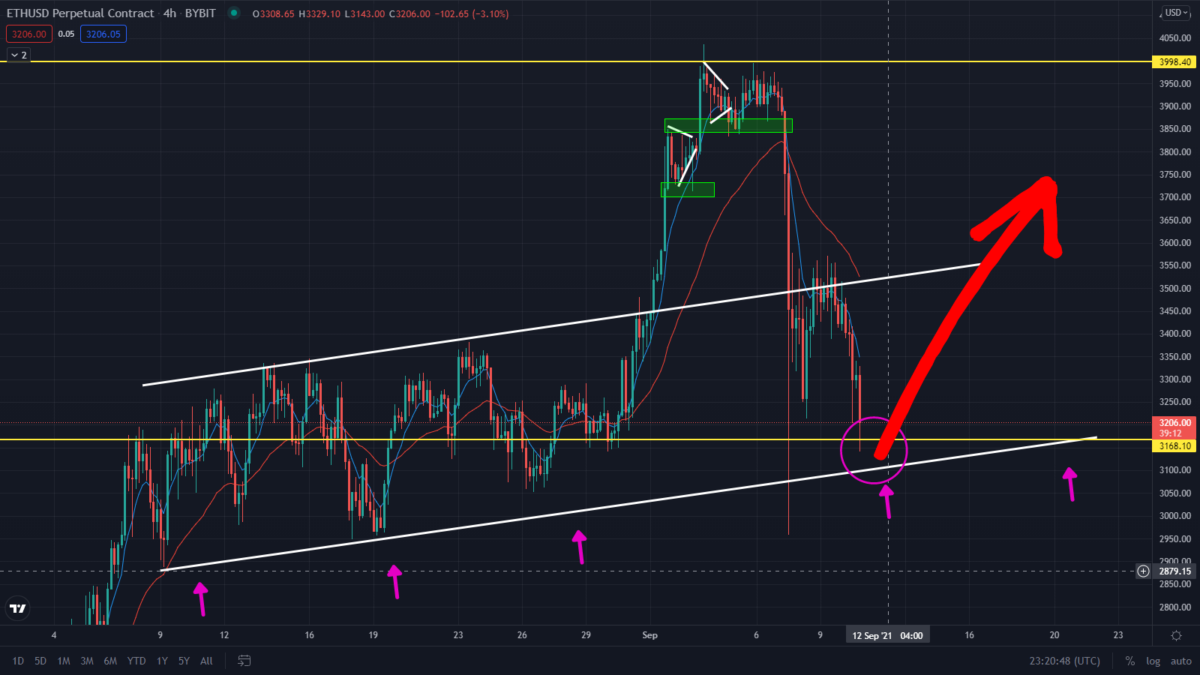 Ethereum Bearish Prediction Playing Out! Is The Sell-Off Over?