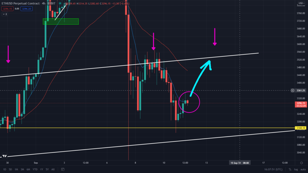 The ETH Rally As Started! Watch These Bullish Price Targets