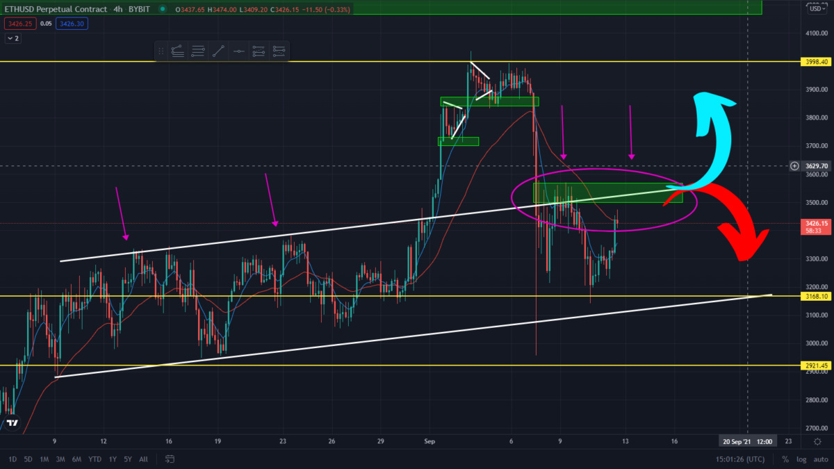 ETH Running Into Multiple Resistance! Can The Bulls Break Out?