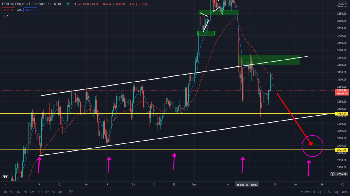 ETH Bearish Prediction! Watch these levels