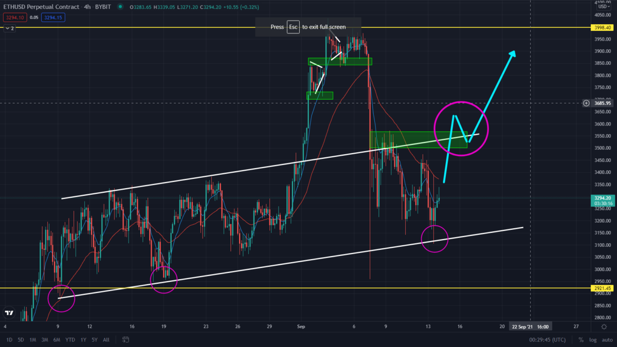 ETH First Bearish target Smashed! Is The Altcoin Ready To Rally?