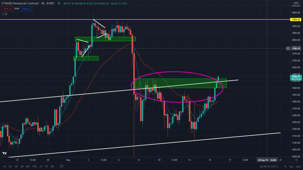 ETH Breaking Out Right Now! Price Rally To $3,998?