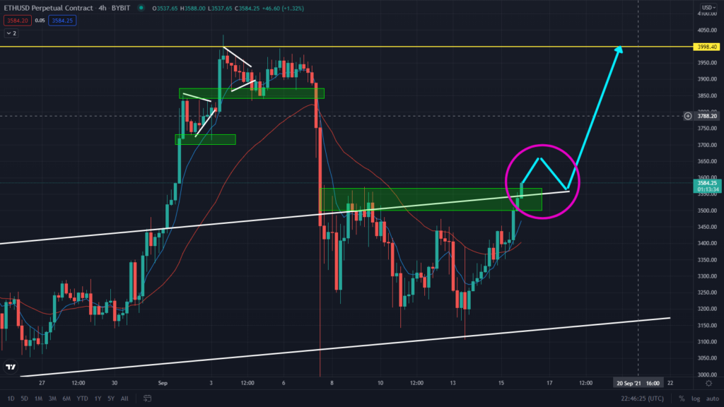 Must Read: ETH Breaking Out Right Now! Price Rally To $3,998?