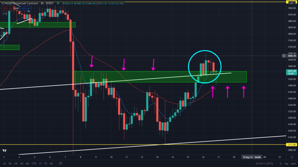 ETH Bullish Prediction Playing Out Exactly! Watch This Key Support