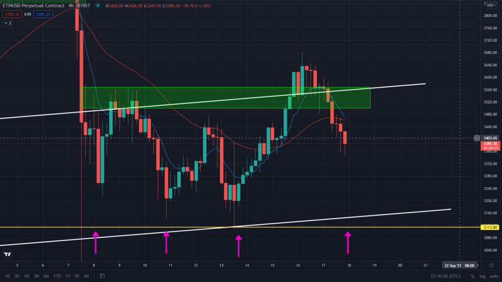 Ethereum In Free Fall! Watch These Levels
