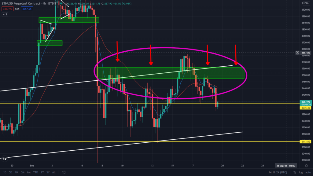 ETH Just Broke Through This Support! Sell Now?