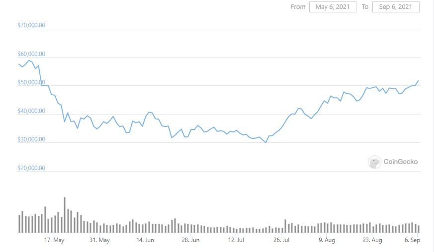 btc-graph-06-09-2021