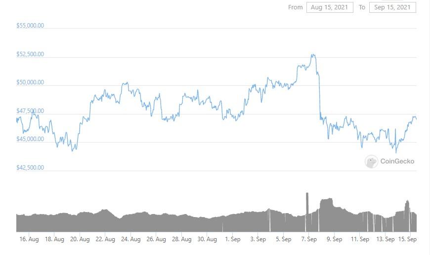 btc-graph-15-09-2021