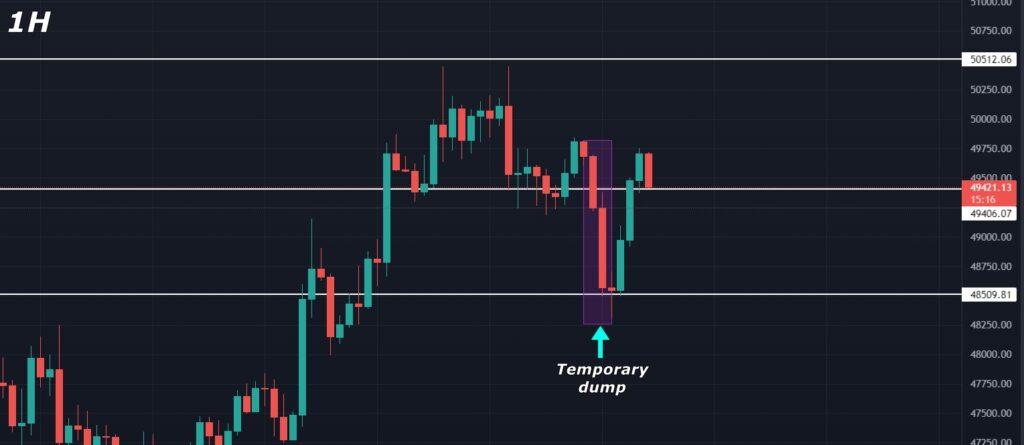 Bitcoin (BTC) Price Analysis 2021-September-03