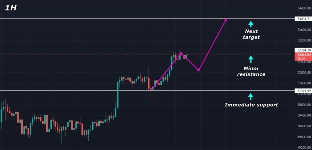 Bitcoin (BTC) Price Analysis 2021-09-07