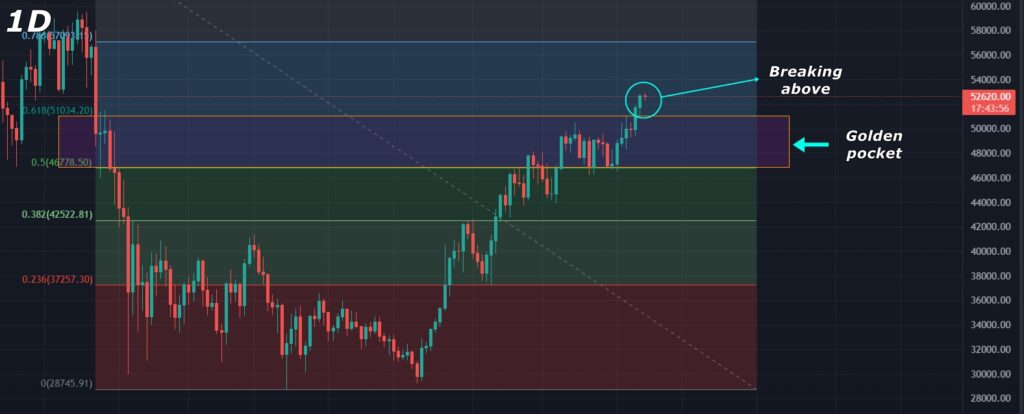 Bitcoin Price Analysis 2021-09-07