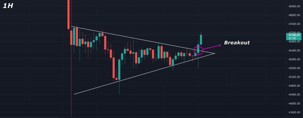 Bitcoin (BTC) Price Analysis 2021-09-09