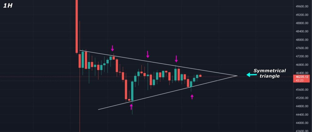 Bitcoin Price Analysis 2021-September-09
