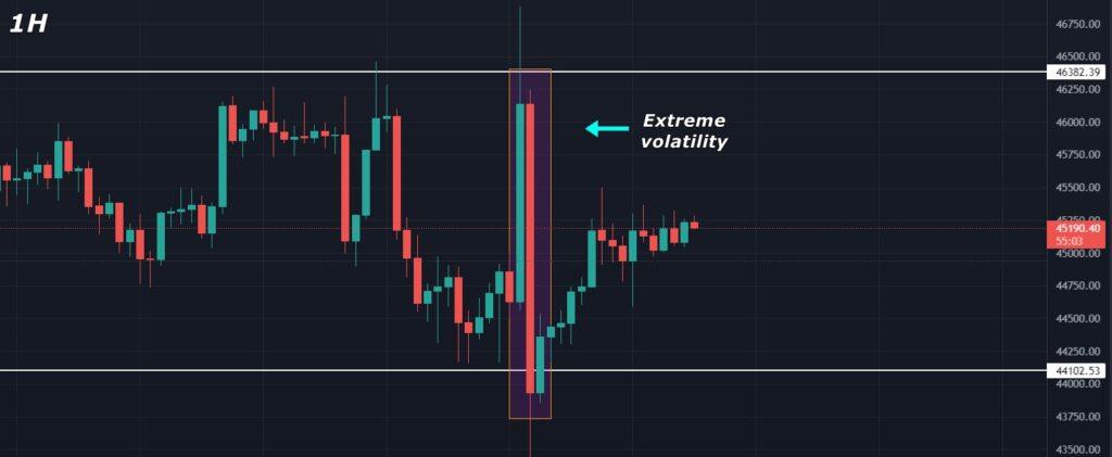 Bitcoin (BTC) Price Analysis 2021 September 14