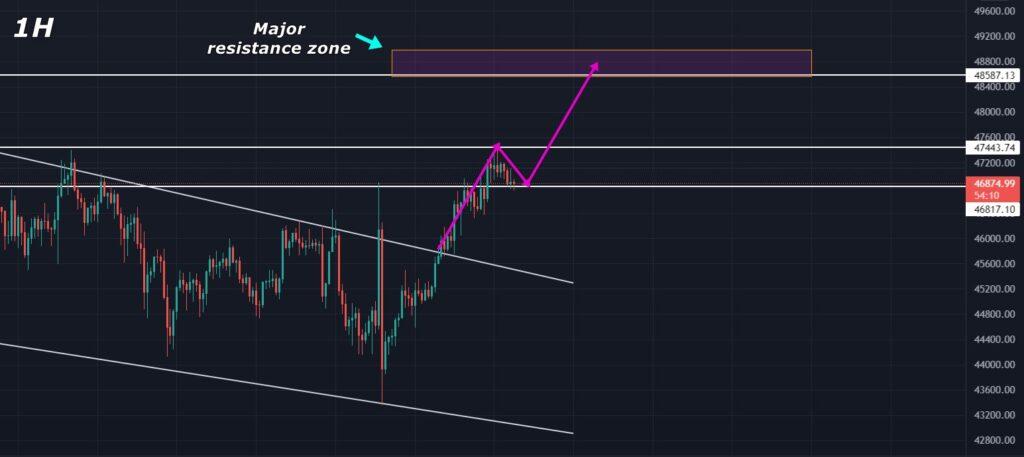 Bitcoin Price Analysis 2021 September 15