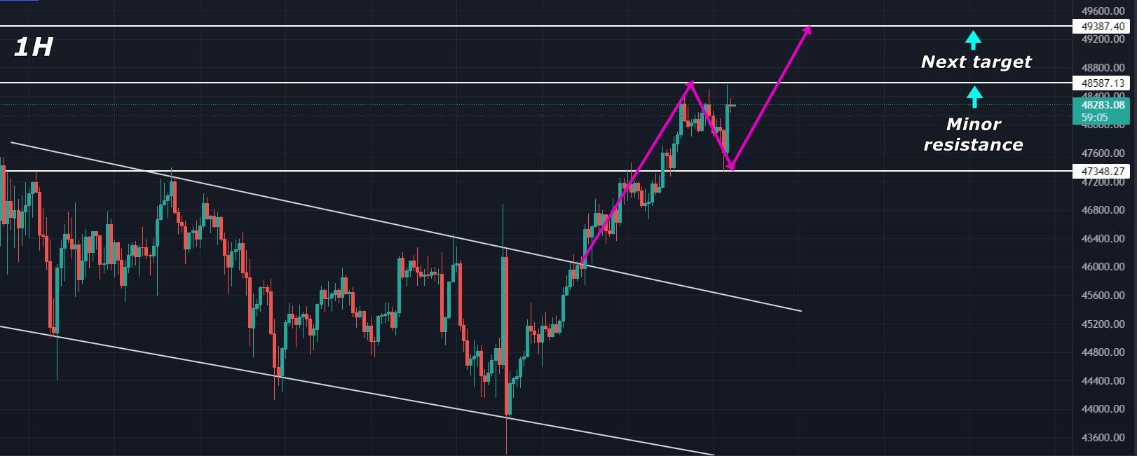 Bitcoin (BTC) Price Analysis – Breakout Target Met, What's ...