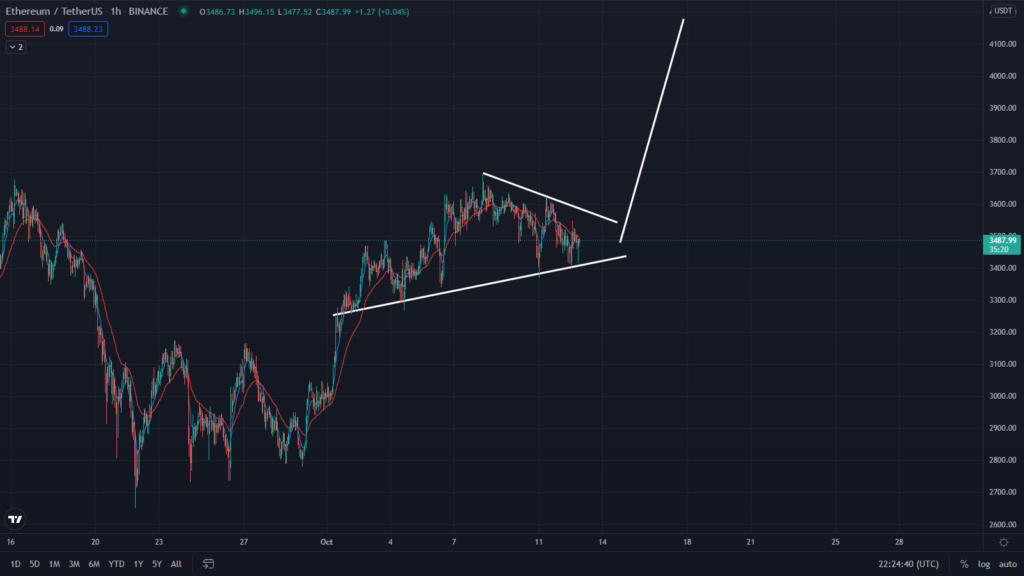 Ethereum To $40k! Watch This Flag Pattern
