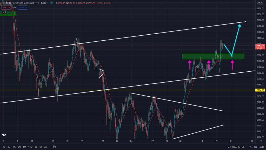 Ethereum Getting Ready For Final Surge! Watch This Key Support