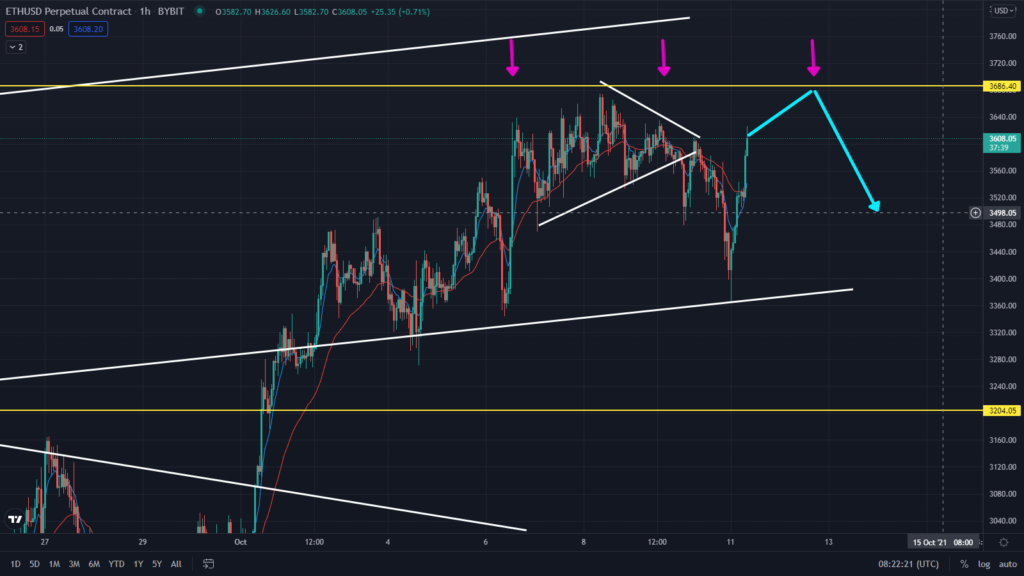 Ethereum Price Bouncing As Predicted! Watch These Key Levels