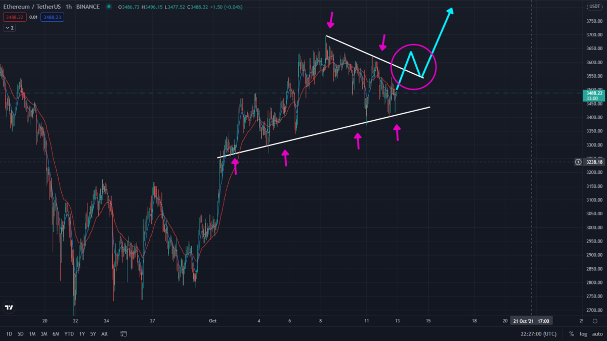 Ethereum To $4k! Watch This Flag Pattern forming in the 1-hour timeframe. Ethereum bullish prediction