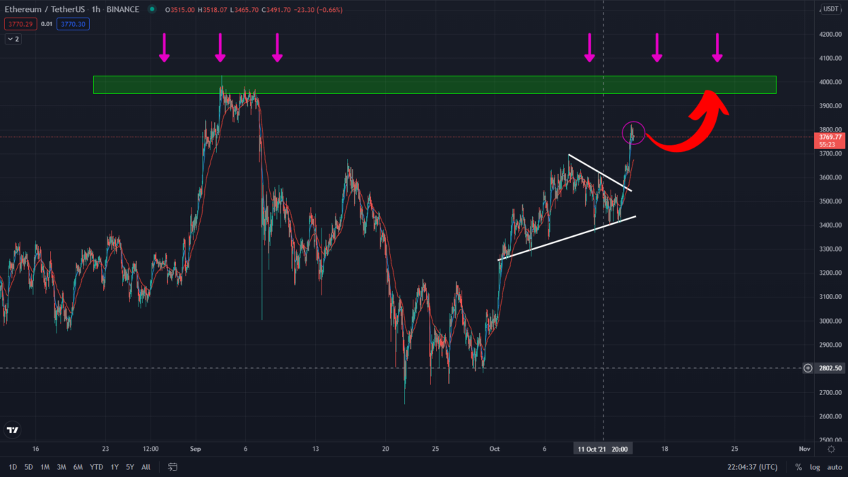 Ethereum Bullish Prediction Playing Out! Rally Far From Over
