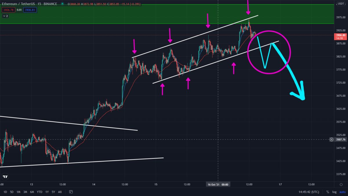 Ethereum Bulls Running Out Of Steam! Watch This Key Pattern