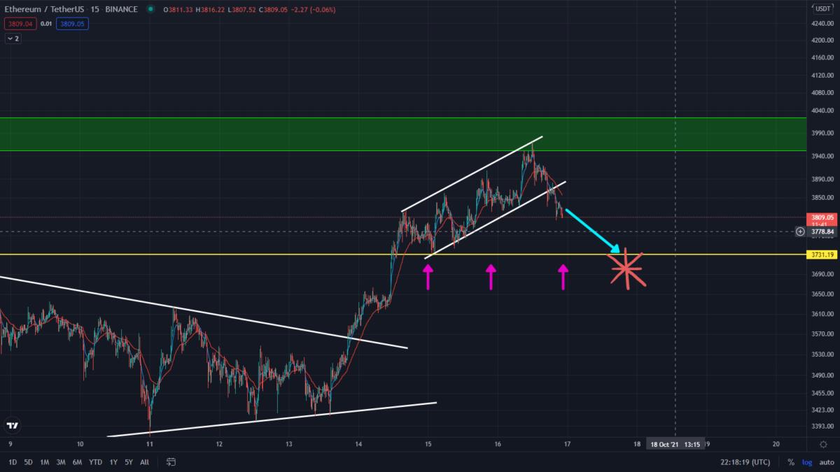Ethereum Bearish Prediction Playing Out! Watch This Bearish Target