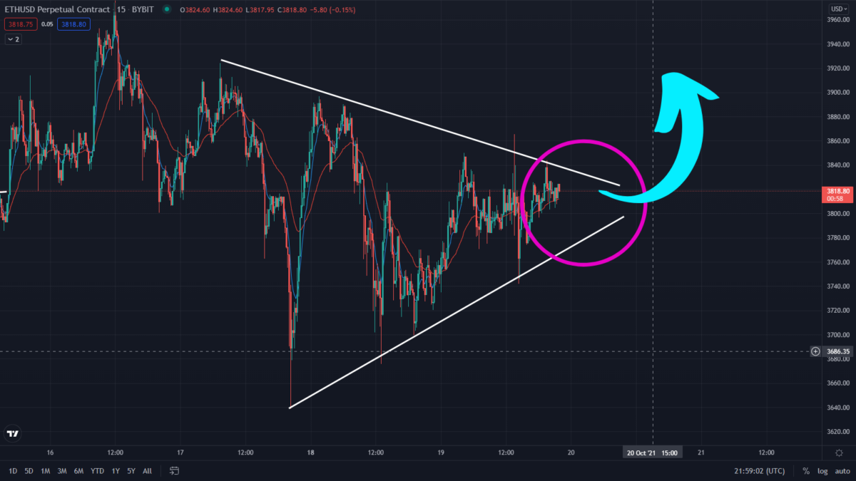 Ethereum Price Breaking Out Now! Watch This Converging Triangle Pattern! Ethereum Bullish prediction in the 15 minutes timeframe