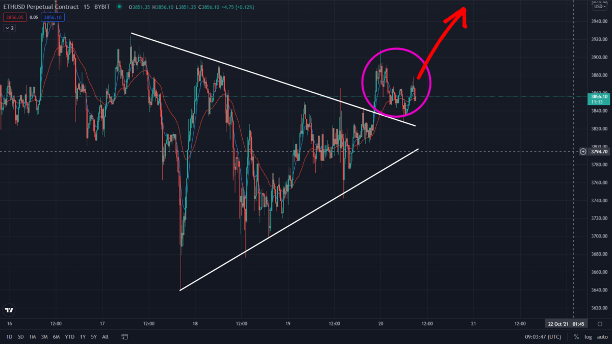 Ethereum Bullish Prediction Playing Out! Watch This Support