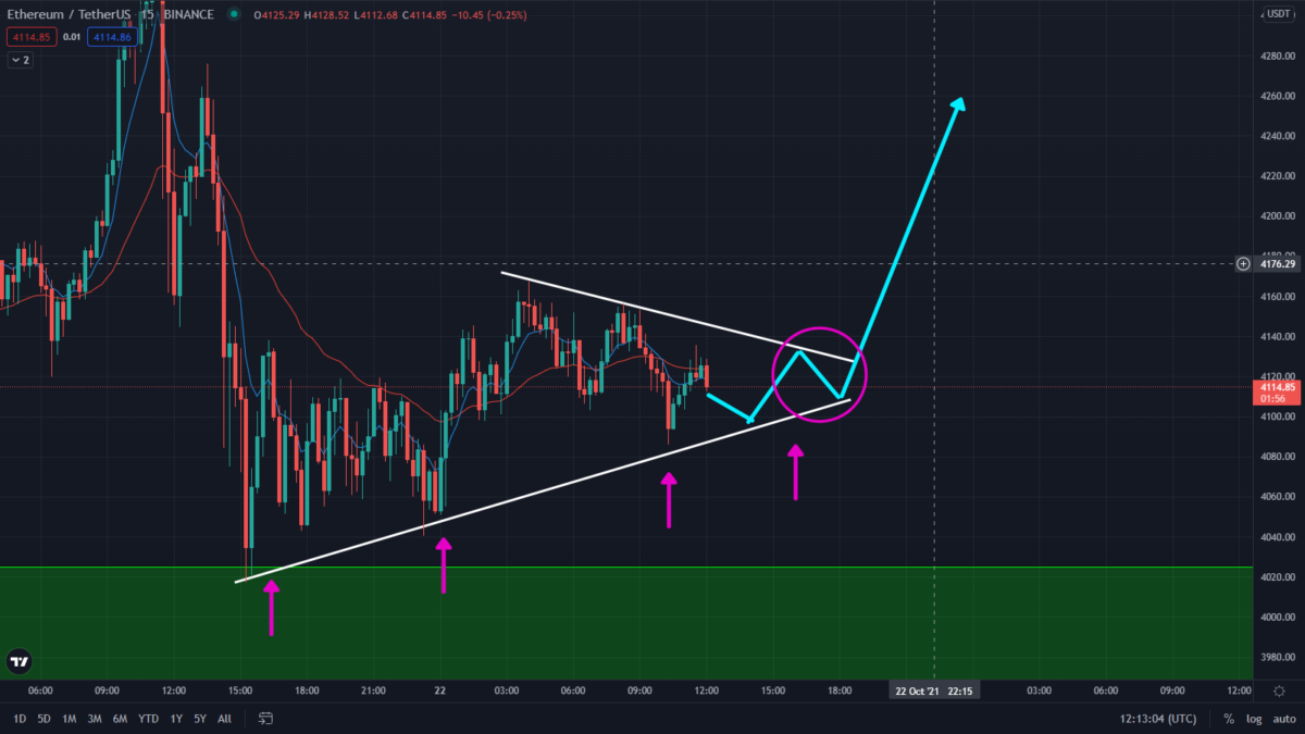 Ethereum Ready To Explode! Price To New Highs?